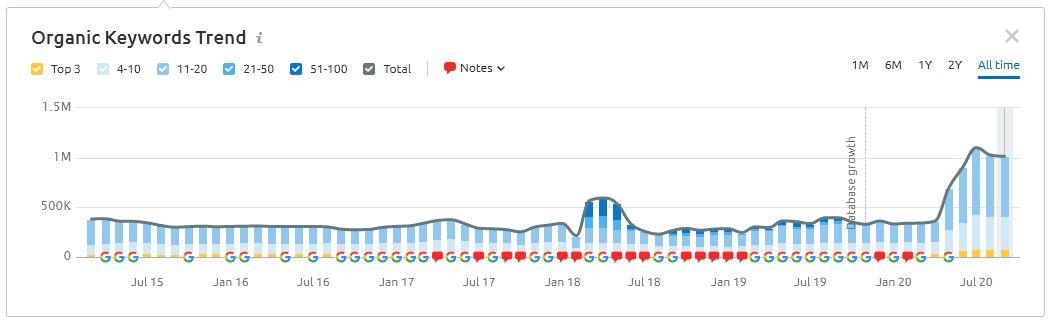 案例研究]通过逆向工程Google算法对高KD关键字的进行排名