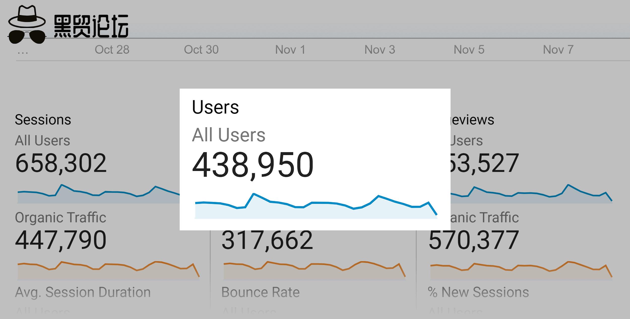 Backlinko – 每月用户