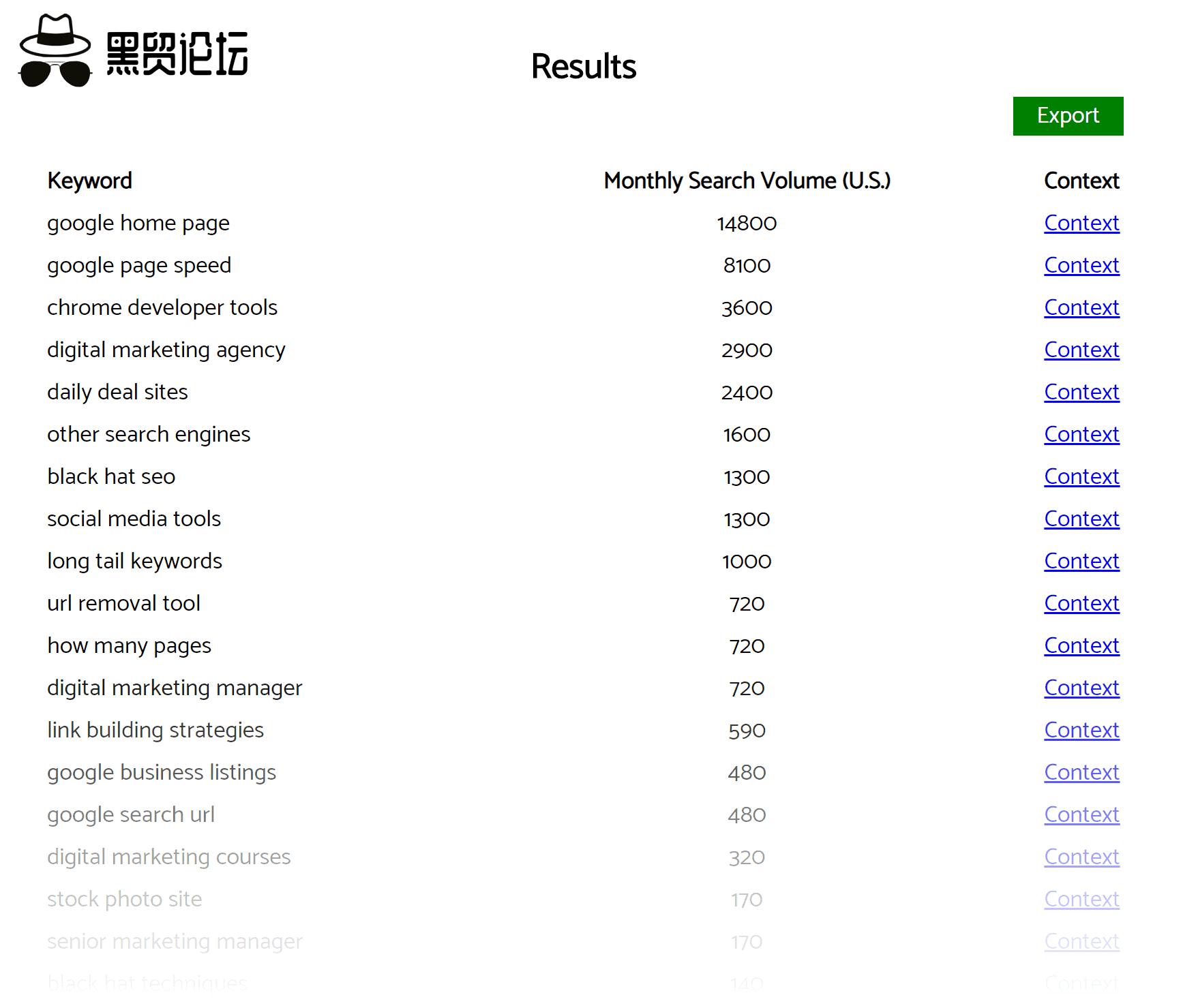 Keyworddit – 结果
