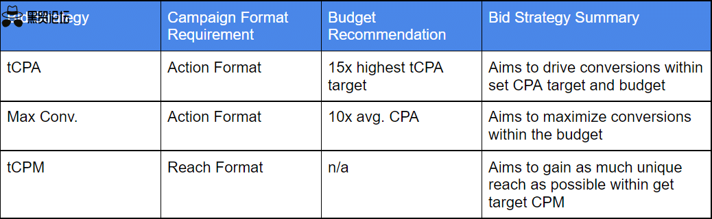 YouTube 上的智能出价 – 预算和出价真的重要吗?