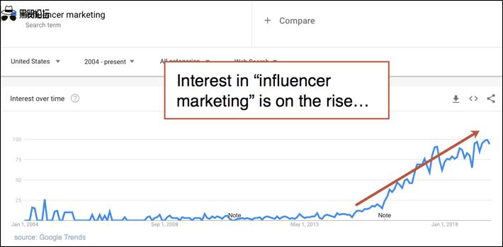 谷歌趋势图中的影响者营销