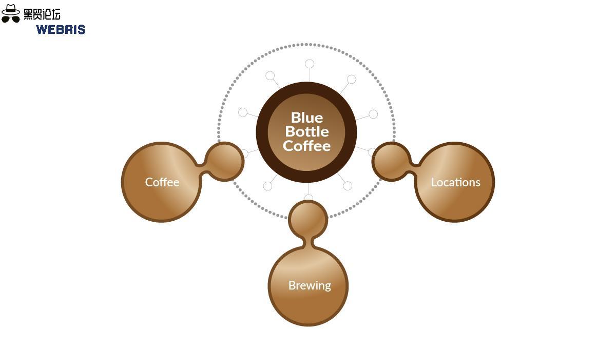 咖啡店支柱集群示例