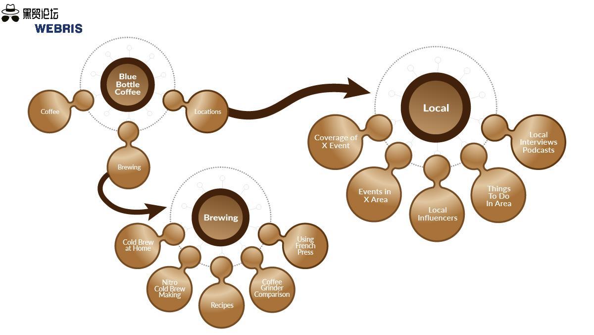 咖啡店支柱集群示例 3