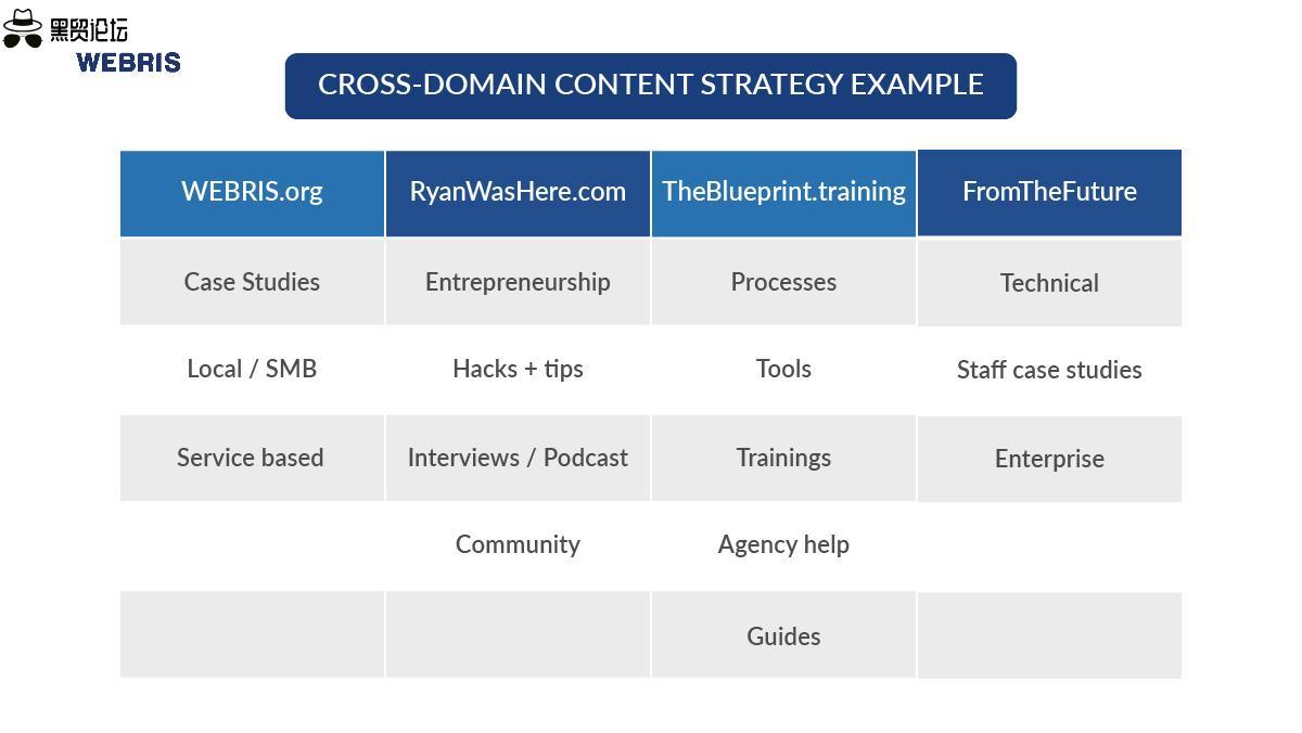 跨域内容策略示例