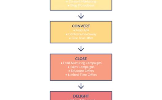 FACEBOOK广告活动结构