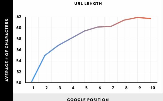 最佳的URL应该是什么样?