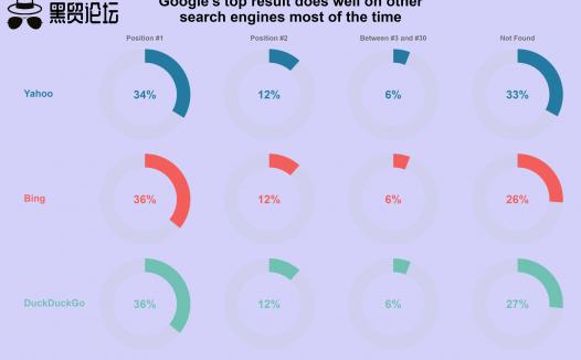 其他搜索引擎的前 10 个结果与 Google 的相似程度如何