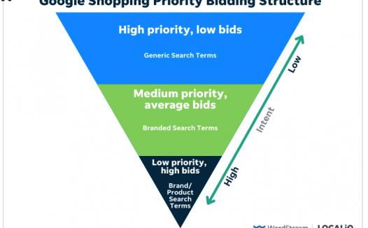 如何通过优先出价提高 Google 购物广告的 ROAS