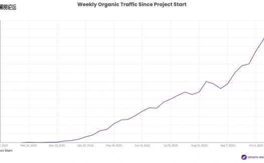 D2C 饮料公司如何在 3 个月内将搜索流量增长 4 倍