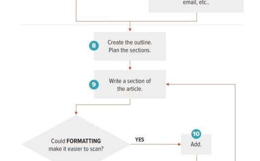 17 个步骤和一个流程图的整个内容创建过程