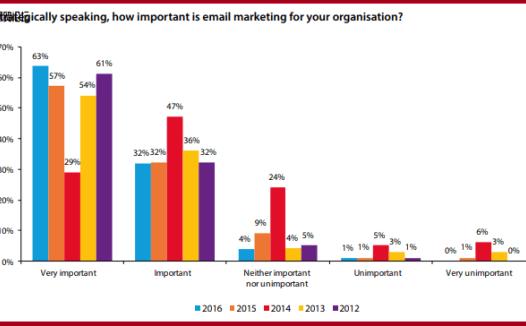 为提高参与度而应避免的 13 个电子邮件营销错误