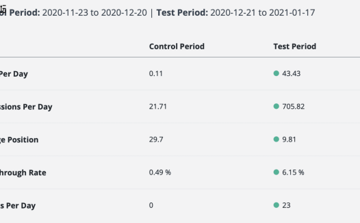SEO 测试:通过系统实验提高自然点击率和排名 [案例研究]