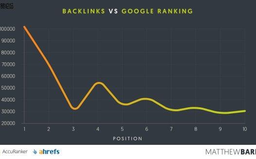 如何在 Google 中排名第一:对 100 万页的研究