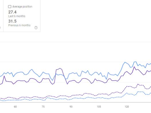 如何做多语言网站-多语言 SEO 指南和案例研究,6 个月内有机增长 425%