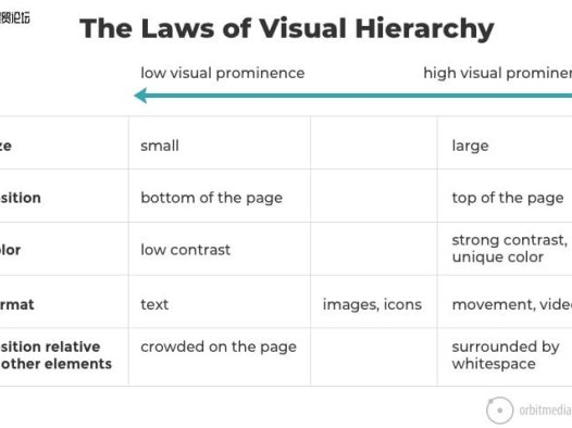 27 个研究支持的网页设计技巧:如何设计一个有效的网站